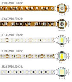 Top 4 considerations before buying flexible LED strip lights - Flexfire LEDs, Inc.