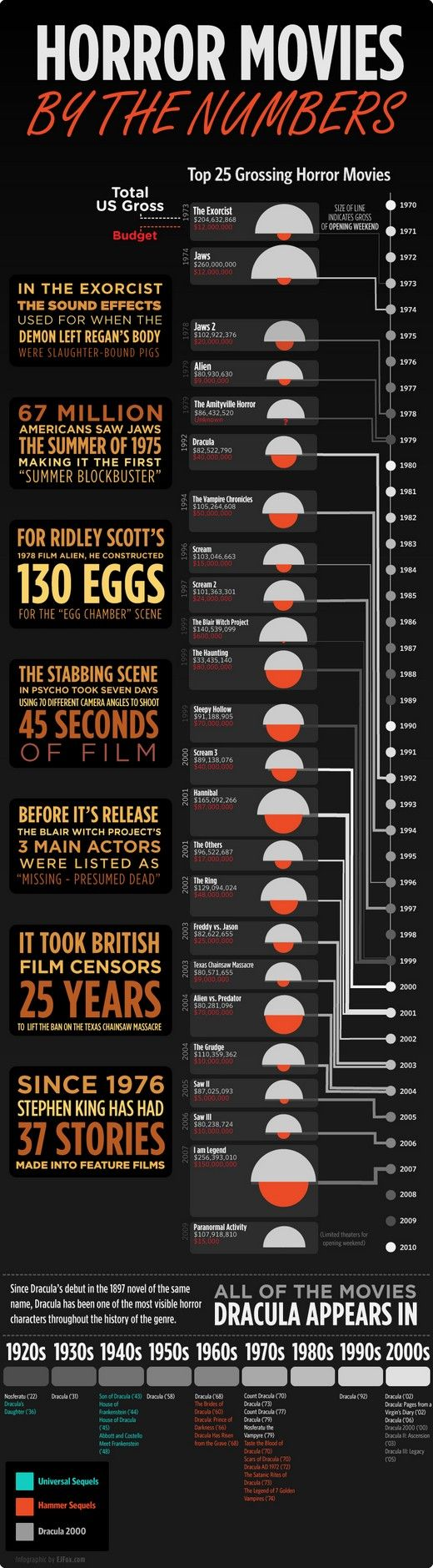 images about horror infographics power tools los natildeordmmeros en las pelatildeshyculas de terror horror movies by the numbers