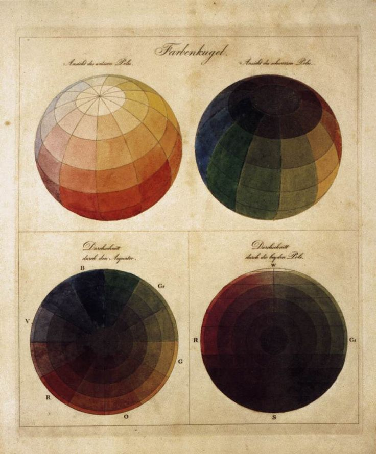Philipp Otto Runge Colour Spheres 1809, copper engraving with watercolour,Kunsthalle, Hamburg