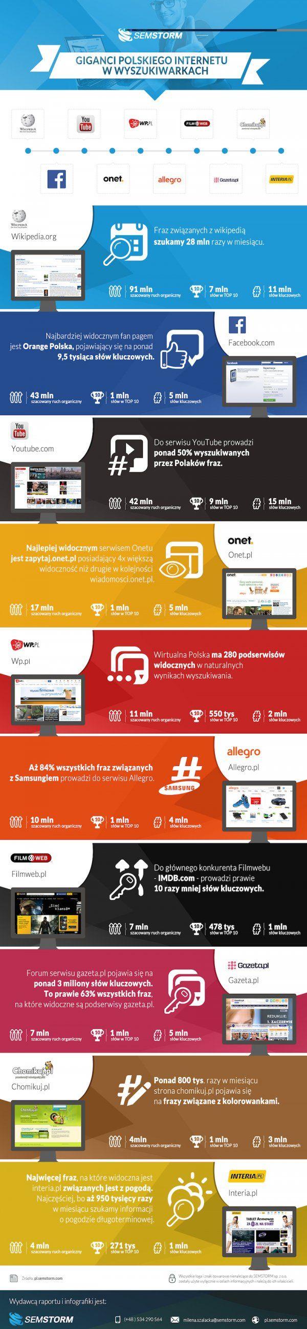 Giganci polskiego internetu