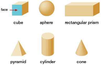 Some of the three dimension shapes children may know of in foundation.