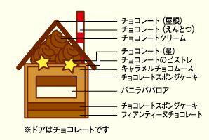 星ふるおうち | 京都 北山 マールブランシュの公式サイト