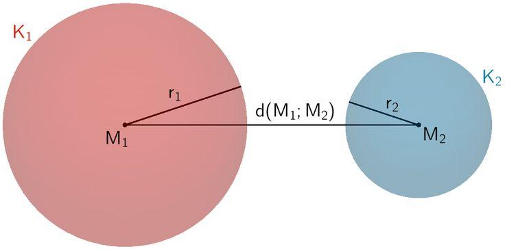 Die Kugeln K₁ und K₂ haben keine gemeinsamen Punkte.