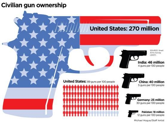 Closer look at gun violence statistics can offer clarity amid the emotion | Dallasnews.com - News for Dallas, Texas - The Dallas Morning News