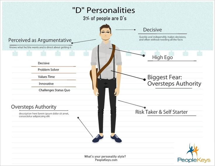 """Full explanation of a D Personality, based on the DISC Test. Only 3% of people are """"D's"""". What's your style?"""