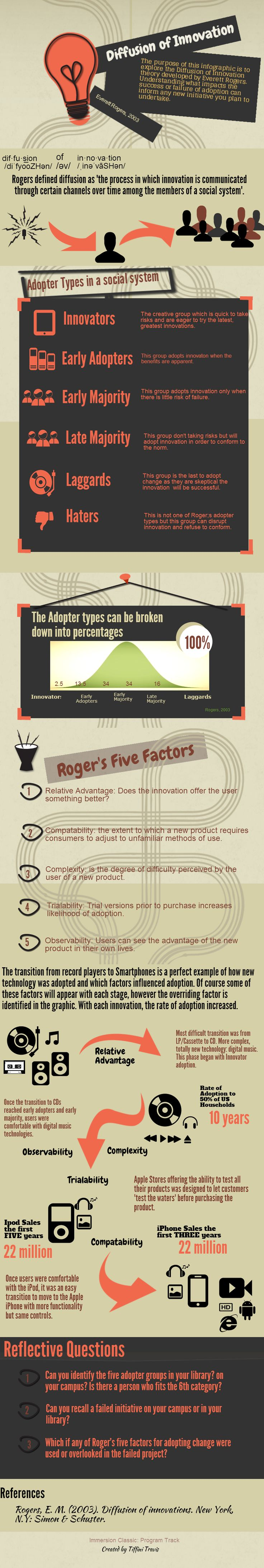 a brief over view of the main tenets of Rogers' Diffusion of Innovation including reasons for change. This infographic was created as brief introducti