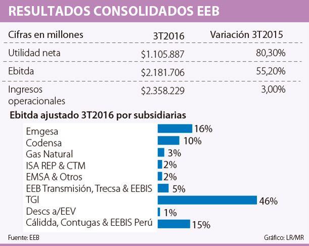Ganancia neta de EEB creció 80,3% a septiembre