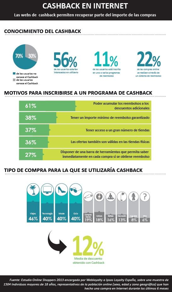 La situación del Cashback en España en 2013. Estudio realizado por Ipsos y Webloyalty.