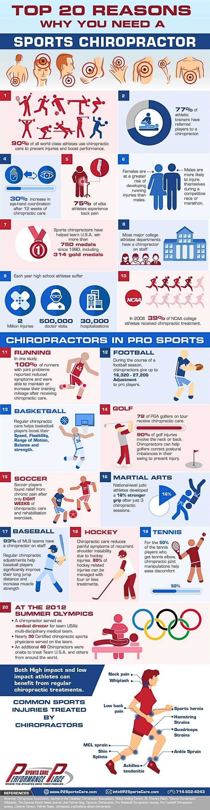 http://www.p2sportscare.com/sports-chiropractor-2/