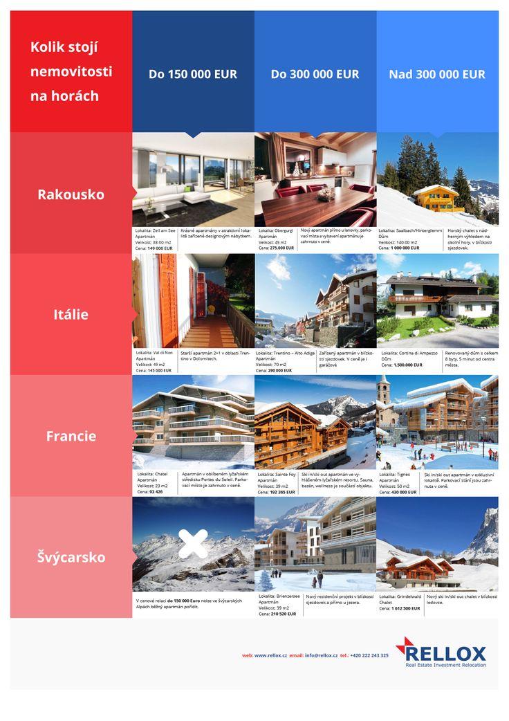 Kolik stojí nemovitosti v Alpách