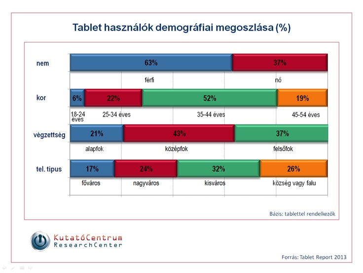 Tablet demográfia