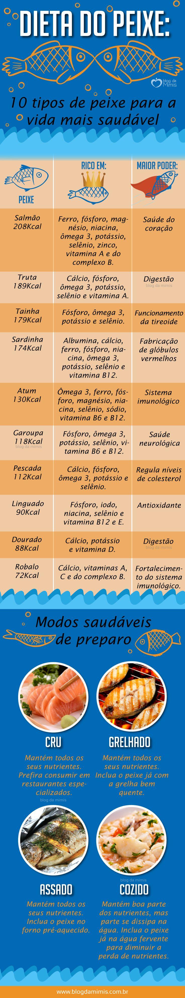 Dieta do peixe: 7 tipos de peixe para a vida mais saudável - Blog da Mimis #peixe #dieta #saudável #receita #nutrientes #infográfico #blogdamimis