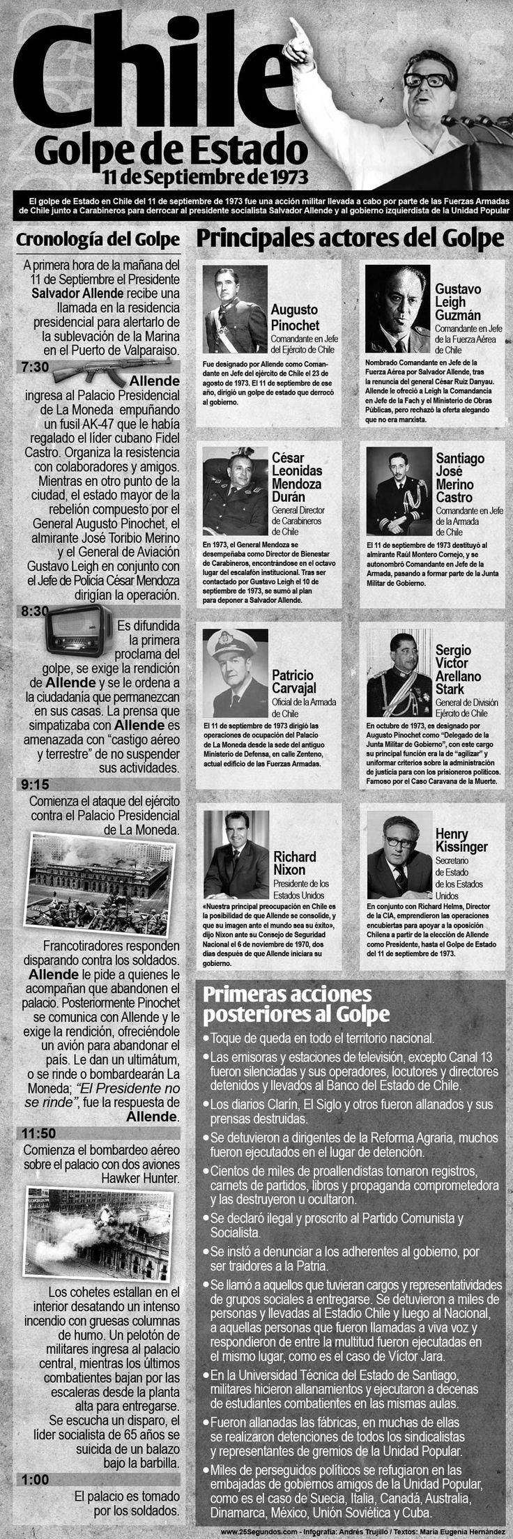 Golpe de estado Chile 11S1973
