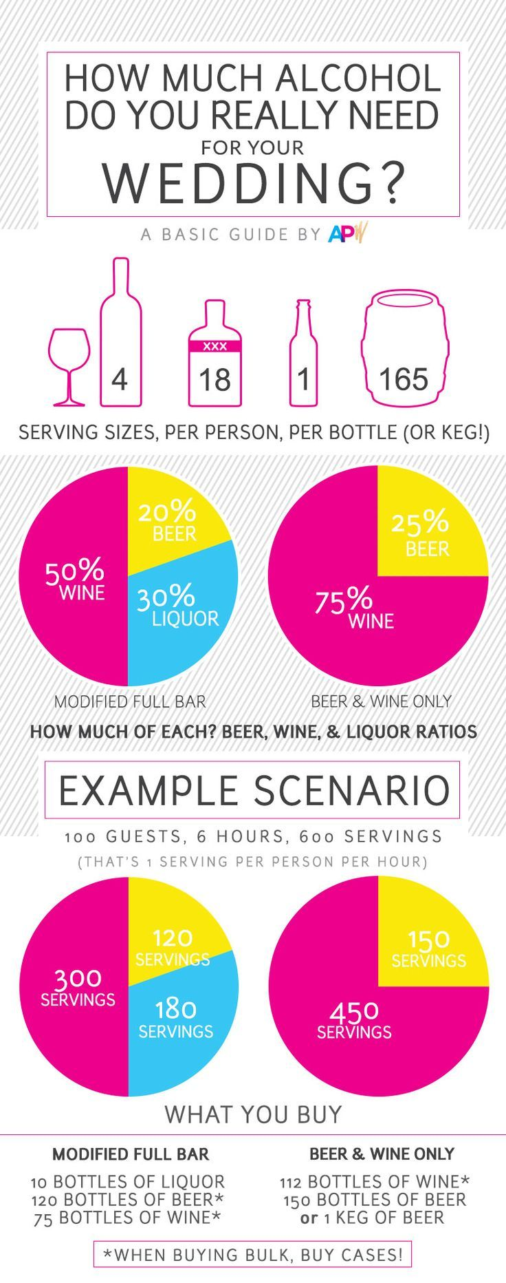 Wedding Alcohol Calculator: Buy Booze For Your Wedding Find other helpful guidelines at www.pinterest.com/laurenweds/wedding-reception