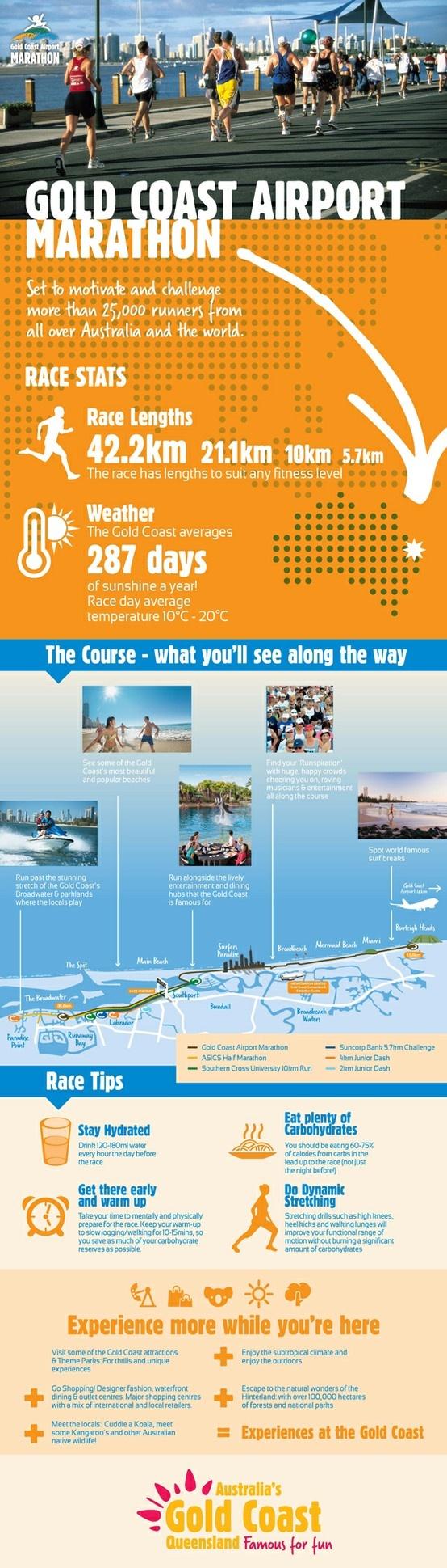 Gold Coast Airport Marathon Fast Facts #infographic #event #goldcoast