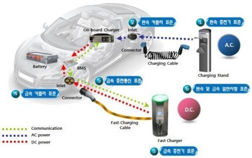 전기자동차의 안전성 - Google 검색