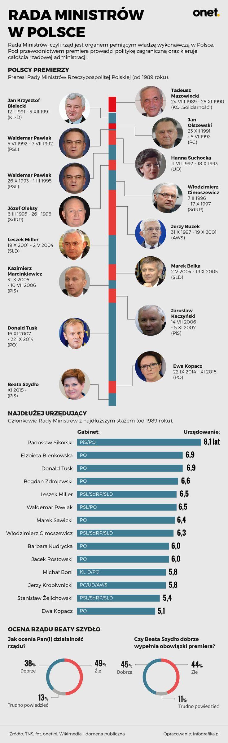 Rada Ministrów w Polsce [INFOGRAFIKA] - Wiadomości