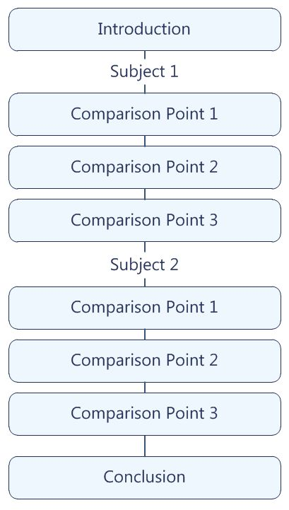 007 Comparison essay structure block pattern Writing outline