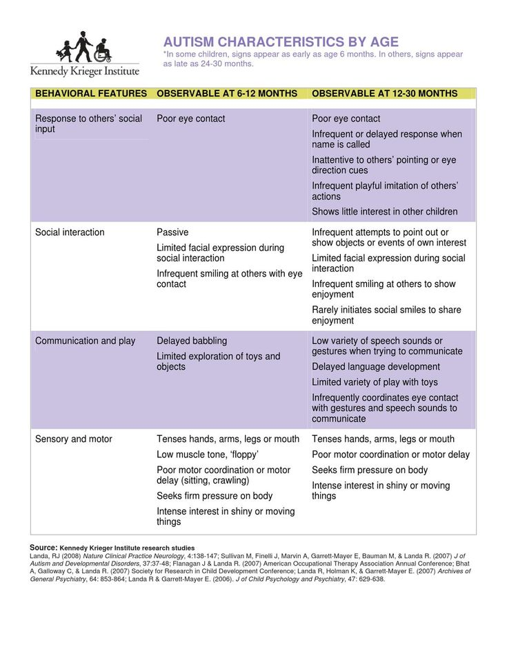 Autism Characteristics by Age Chart