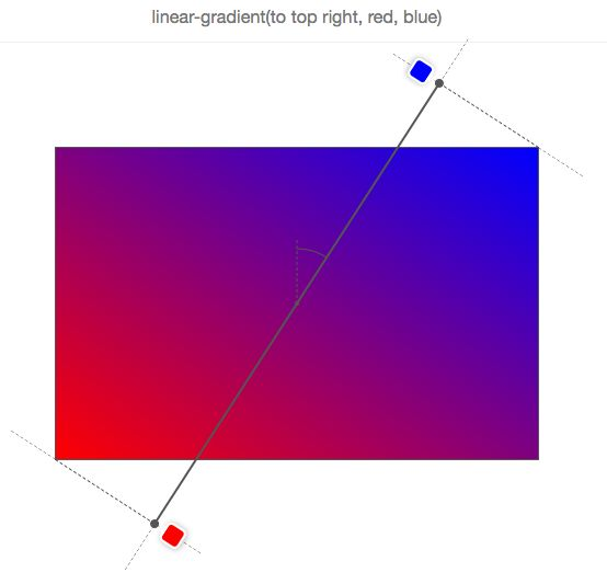 Do you really understand CSS linear-gradients? — Medium