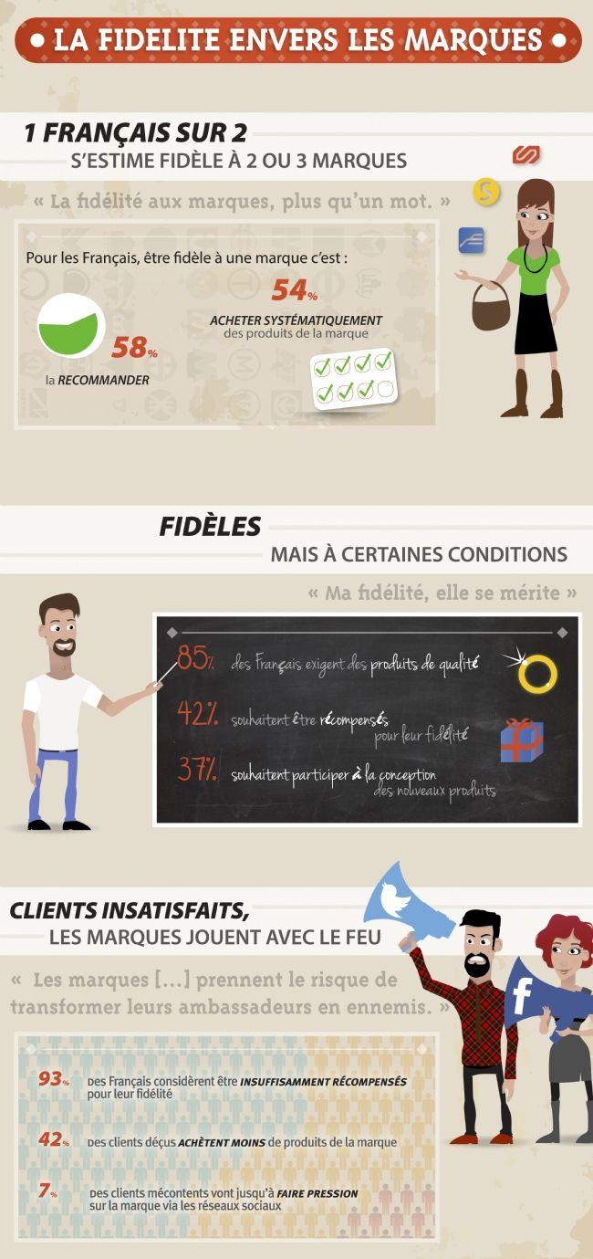 La fidélité des consommateurs : un enjeux de plus en plus important pour les entreprises, notamment via les réseaux sociaux.