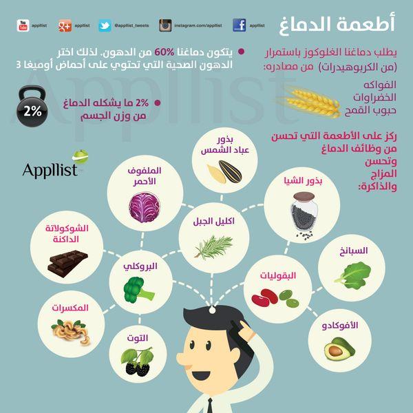 ابليست بالعربية On Twitter Health And Wellness Center Health Fitness Nutrition Health And Nutrition