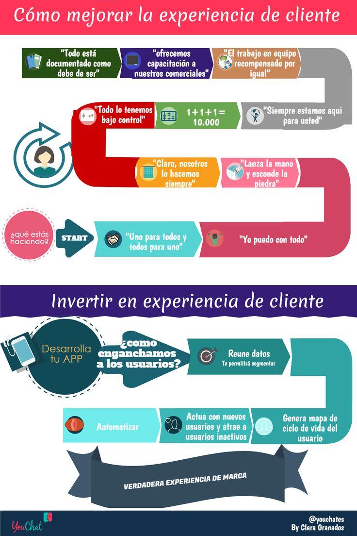 Hola: Una infografía sobre Cómo mejorar la experiencia de cliente. Vía Un saludo
