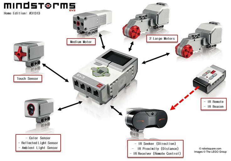 Y estos son su componentes principales! Motores y sensores #componentes