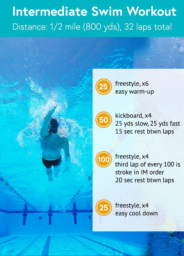 Intermediate Swim Workout (1/2 mile / 800 yards)