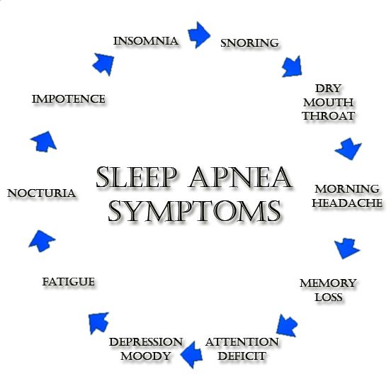Symptoms of Sleep Apnea #sleepapnea