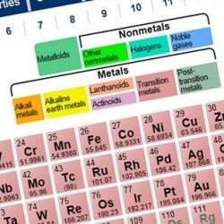 15 best chemical reactions images on pinterest chemical for Ptable worksheet