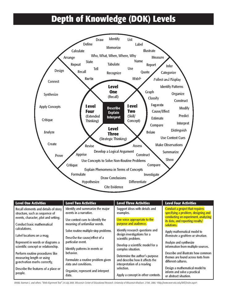 18 best Common Core Literacy Unit 3 images on Pinterest