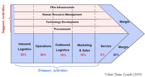value chain analysis example pdf