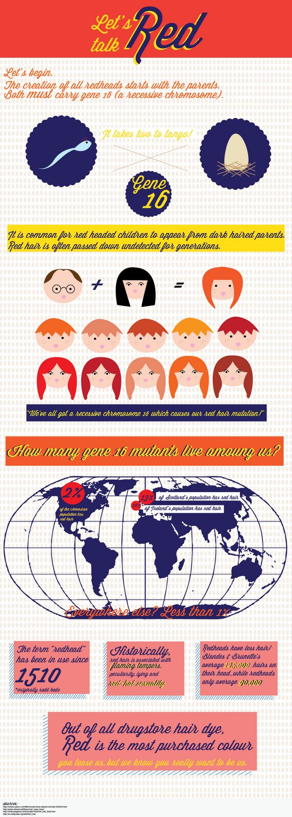 Tales of a Ranting Ginger: Are Redheads Mutants ? Infographic