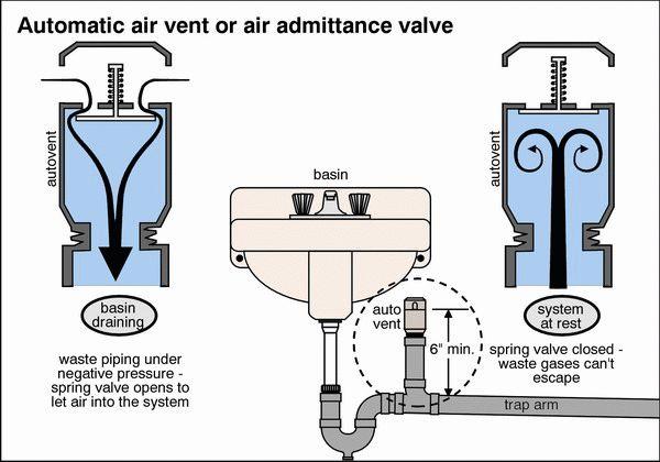 Automatic Air Vent Or Air Admittance Valve Renos Diy