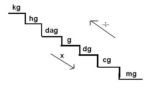 Equivalencias entre unidades de masa.