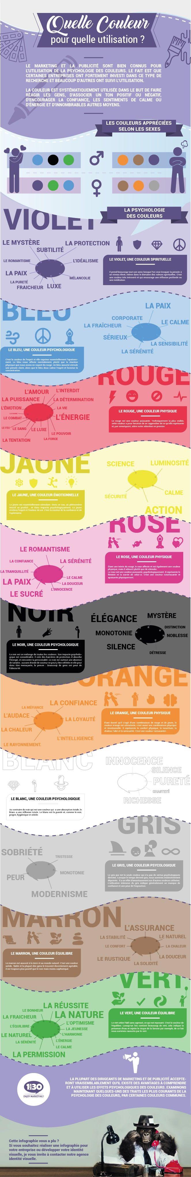 Quelle Couleur Pour Quelle Utilisation Infographie Par Alvin F Infographie Marketing Signification Des Couleurs