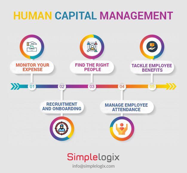 Human Capital Management Software Employee Management Management Onboarding