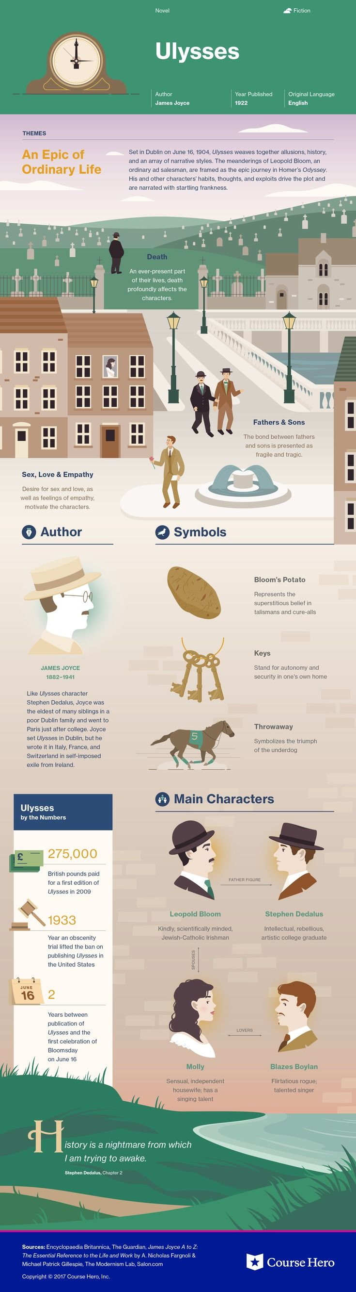 This @CourseHero infographic on Ulysses is both visually stunning and informative!