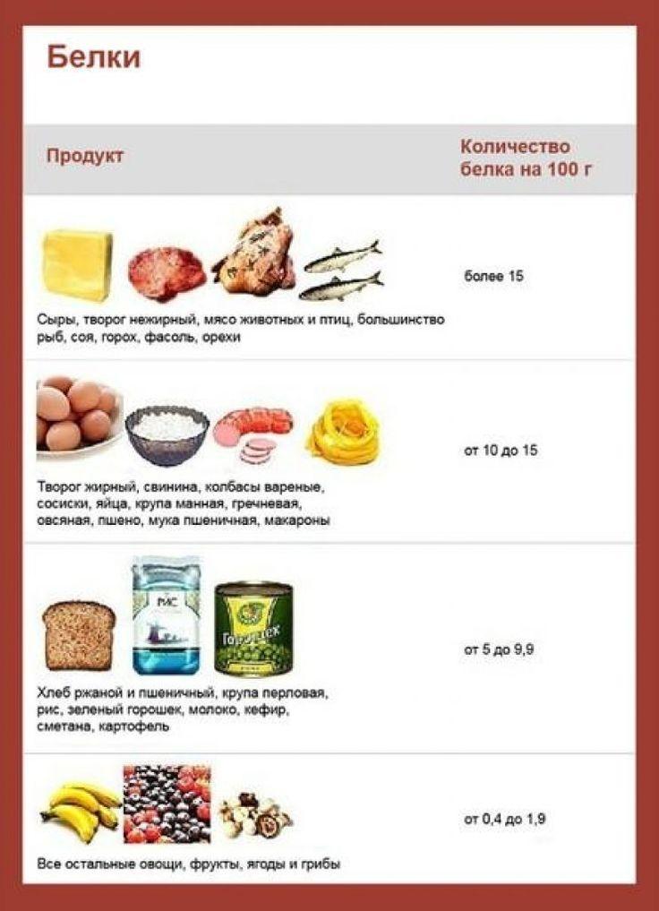 Какие Продукты Входят В Белковую Диету Список. Белковая диета