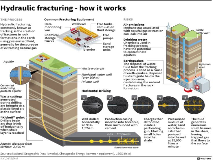 fracking natural gas and fracturing hydraulic Fracking geologic formations may contain large quantities of oil or gas, but may have a poor flow rate due to low permeability, or from damage or.