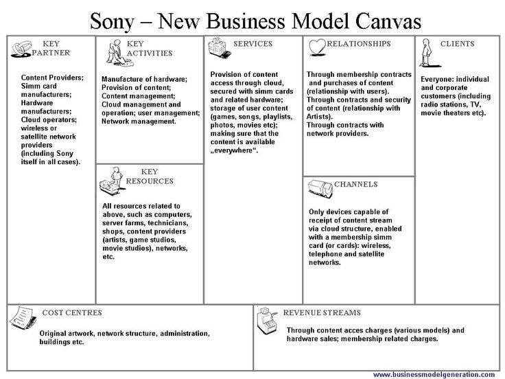 Best Business Model Canvas Images On   Business Model