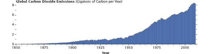 NASA - Changes in the Carbon Cycle - Graph of Global Carbon dioxide Emissions, 1850 to 2009.