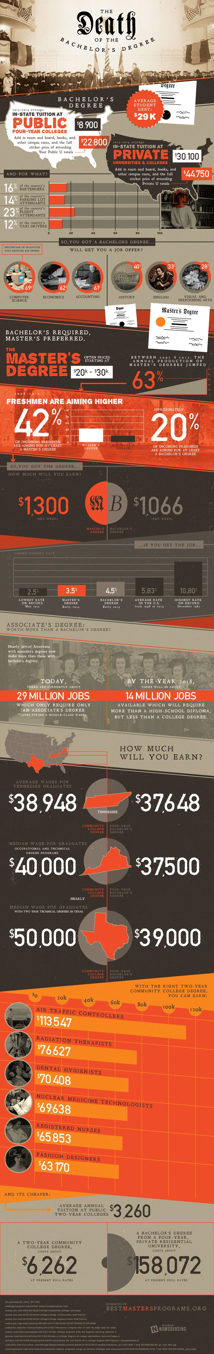The Death of the Bachelor's Degree   #Infographic #Bachelor #Education