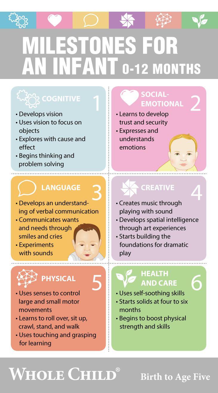 Infant Milestones Chart Development Parenting Skills Baby Milestone Chart