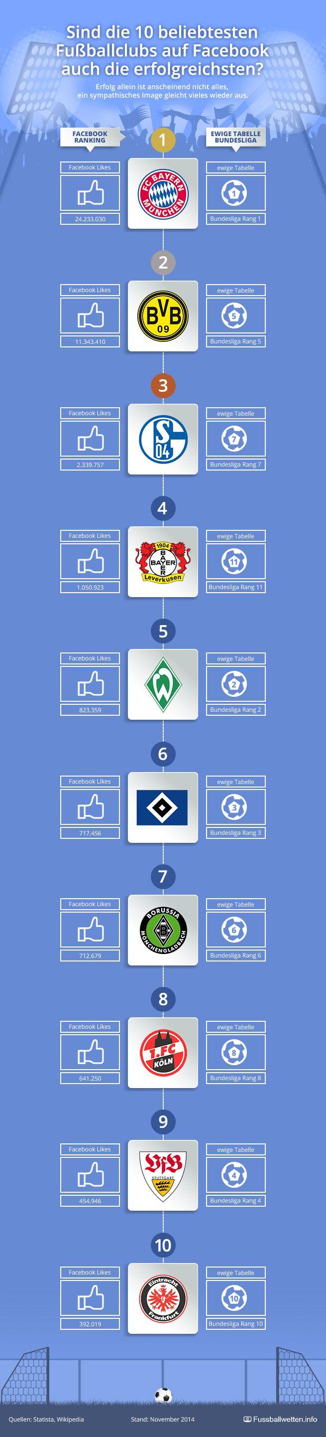 Wetten auf die erste Bundesliga - Socialmedia Facebook vs. Rangliste der Bundesliga  http://www.fussballwetten.info/wetten-auf-die-1-bundesliga/
