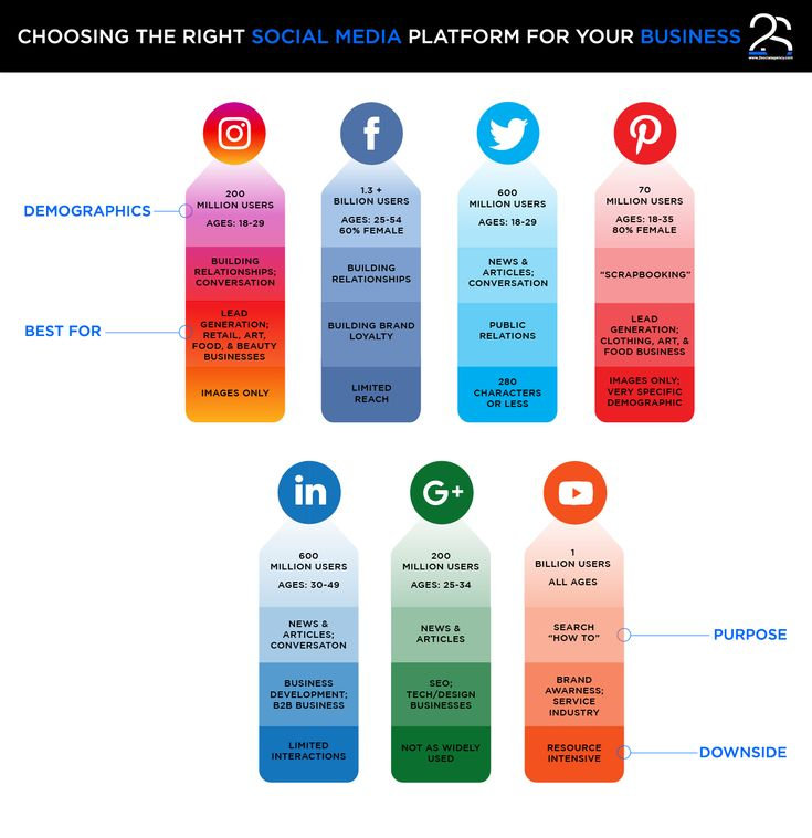 #Infographic #SocialMedia #Instagram #Twitter #Facebook #GooglePlus #Youtube #LinkedIn #Design #GraphicDesign #2SocialAgency #2S