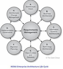 the role and importance of the sap software system in supply chain management Sap scm stands for supply chain management and it is one of the important module in sap supply chain management (scm) covers the areas of production.