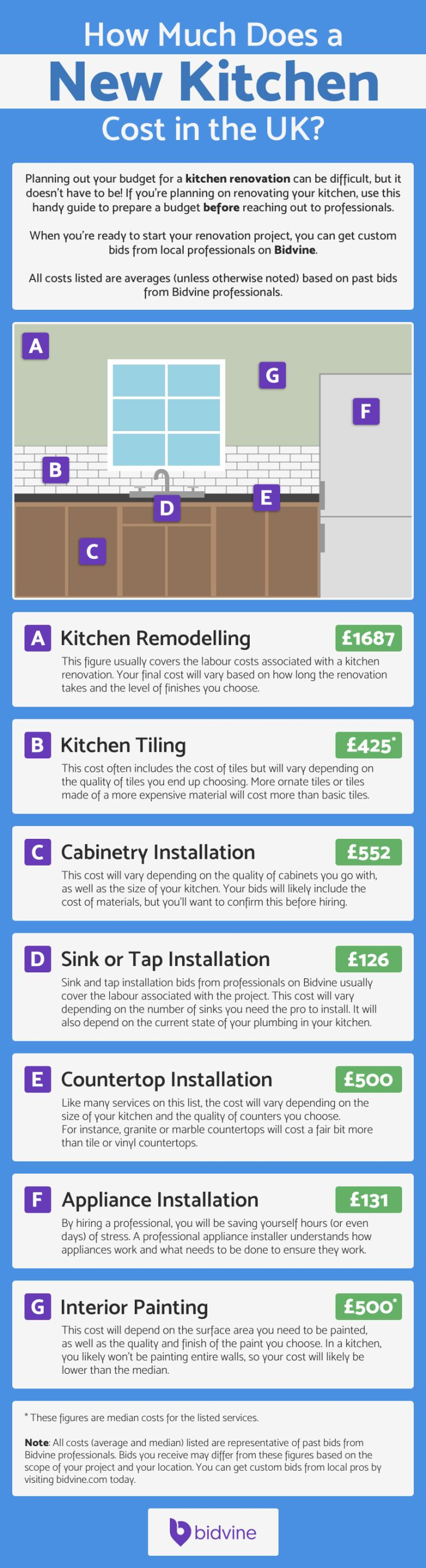 How Much Does a Beautiful New Kitchen Cost in the UK?
