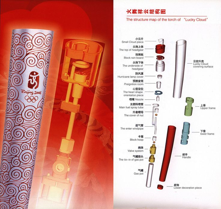 https://flic.kr/p/Lv23sw | Beijing 2008 Olympic Games Torch Relay; 2008_2, China